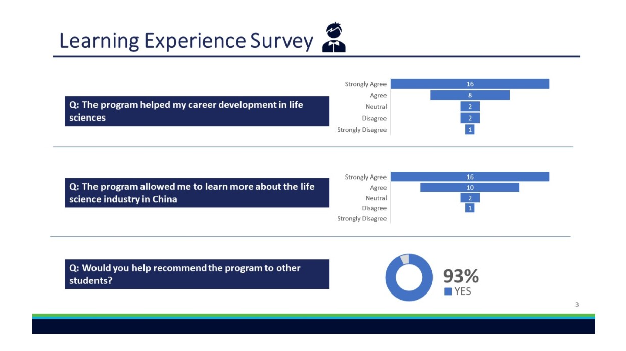 HKLSS_Life sciences_Biotechnology_Internship_Survey Results_3